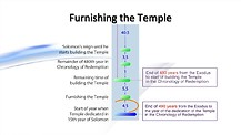 Bible Chronology (25): From the Exodus to the Temple (8)